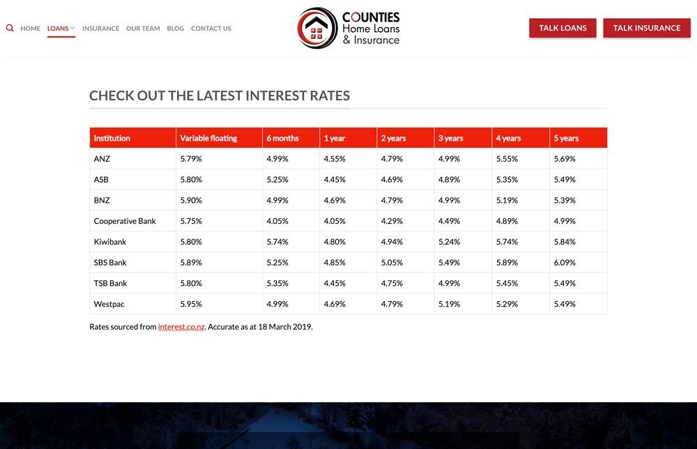 Counties Interest Rates Table
